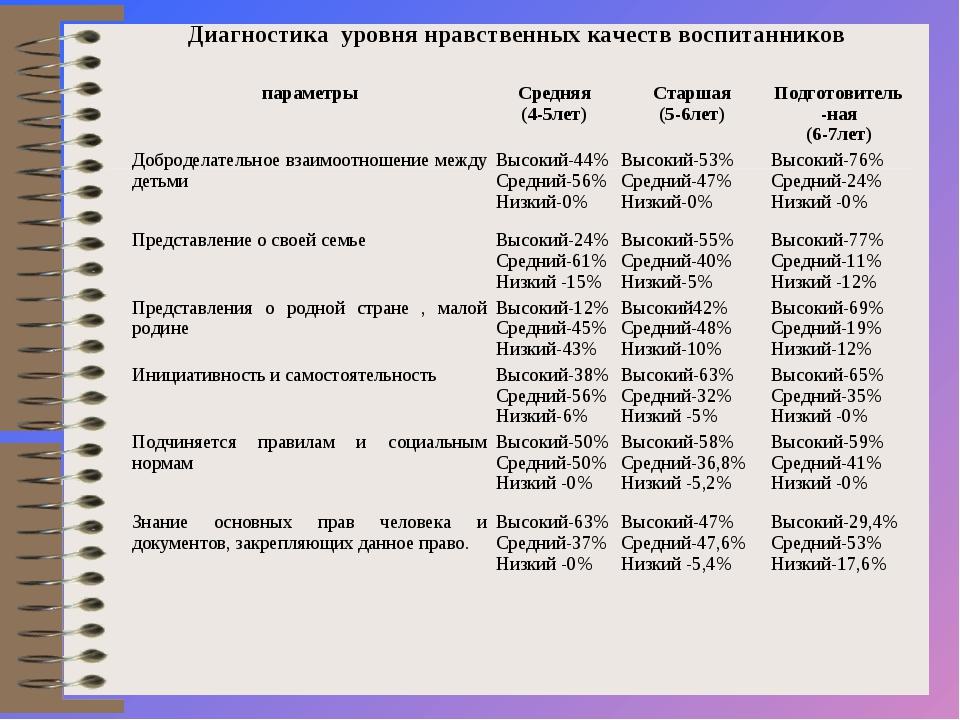 Диагностика уровня нравственных качеств воспитанников параметрыСредняя (4-5л...