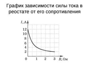 График зависимости силы тока в реостате от его сопротивления