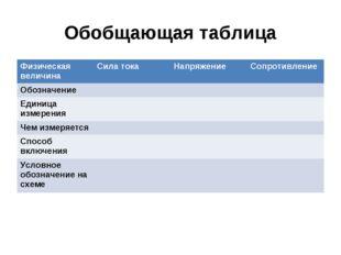Обобщающая таблица Физическая величинаСила токаНапряжениеСопротивление Обо