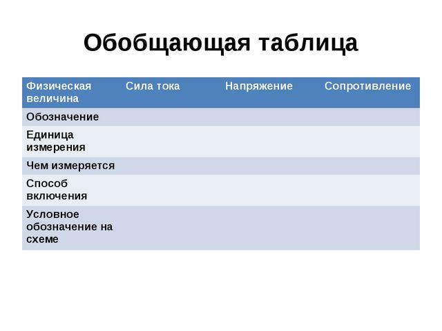 Обобщающая таблица Физическая величинаСила токаНапряжениеСопротивление Обо...
