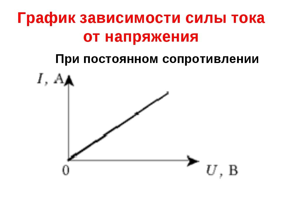 График зависимости силы тока от напряжения При постоянном сопротивлении