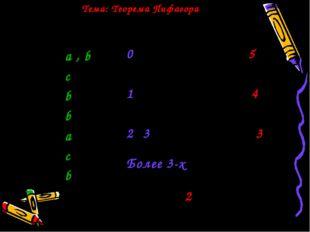 Геометрия 8 класс Ответы - а , b - c - b - b - a - c - b 0 ошибок - оценка 5