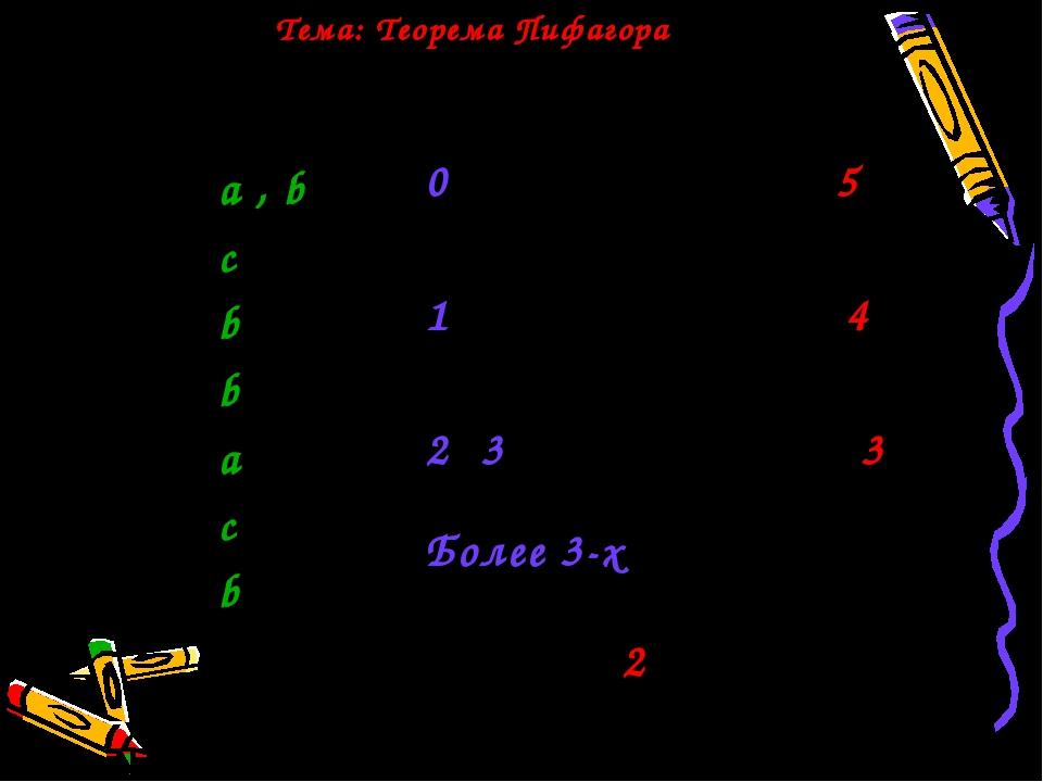 Геометрия 8 класс Ответы - а , b - c - b - b - a - c - b 0 ошибок - оценка 5...