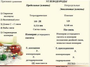 Тетраэдрическое Плоское 109 28 120 0,154 нм 0,140 нм Сигма-связь Пи-связь