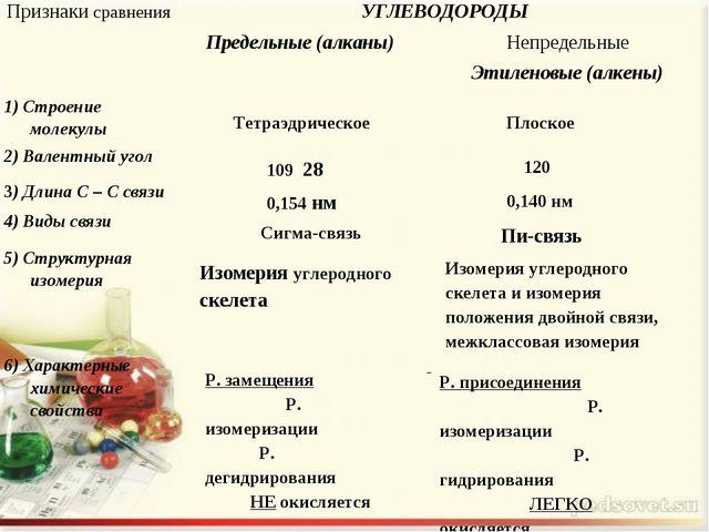Тетраэдрическое Плоское 109 28 120 0,154 нм 0,140 нм Сигма-связь Пи-связь...