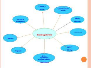 Взаимодействие Учащиеся школы Администрация школы Классный руководитель Роди