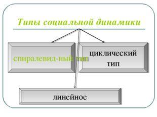 Типы социальной динамики линейное циклический тип спиралевид-ный тип