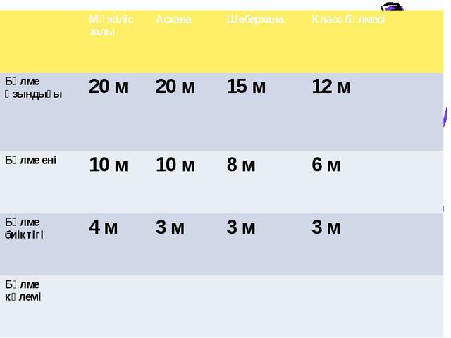 Мәжіліс залы Асхана Шеберхана Класс бөлмесі Бөлме ұзындығы 20 м 20 м 15 м 12...