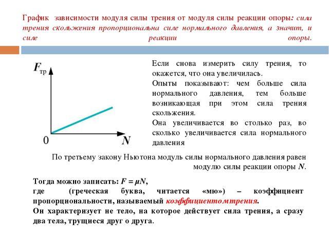 График зависимости модуля силы трения от модуля силы реакции опоры: сила трен...
