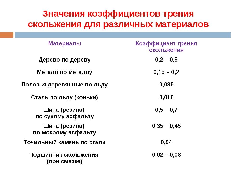 Значения коэффициентов трения скольжения для различных материалов МатериалыК...