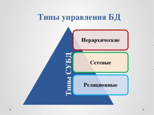 Типы управления БД Типы СУБД