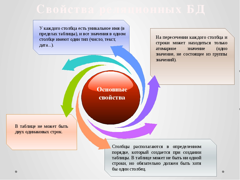 Свойства реляционных БД Столбцы располагаются в определенном порядке, которы...