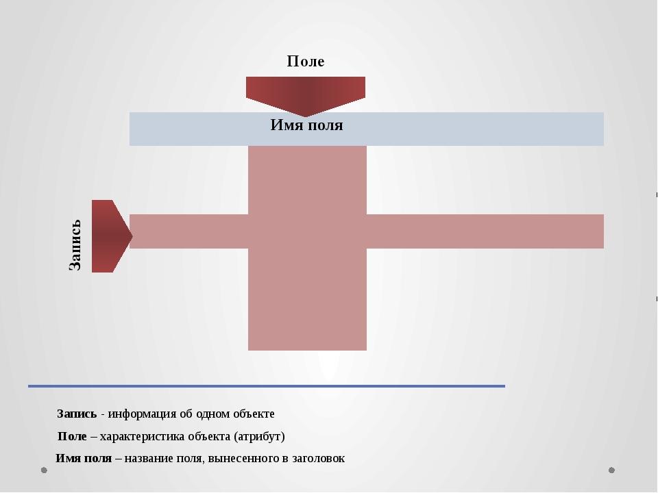 Поле Запись Запись - информация об одном объекте Поле – характеристика объек...