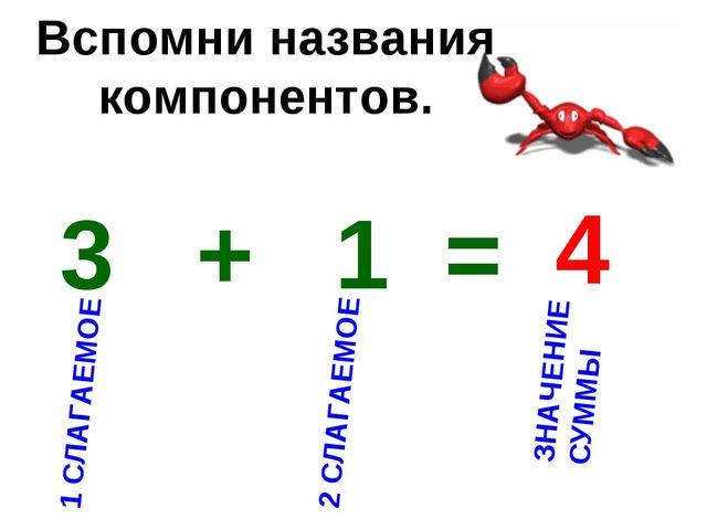 3 + 1 = 4 1 СЛАГАЕМОЕ 2 СЛАГАЕМОЕ ЗНАЧЕНИЕ СУММЫ Вспомни названия компонентов.