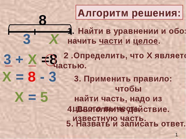 8 3 Х 3 + Х =8 Х = 8 - 3 Х = 5 Алгоритм решения: Найти в уравнении и обоз- н...