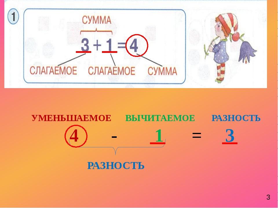 УМЕНЬШАЕМОЕ ВЫЧИТАЕМОЕ РАЗНОСТЬ 4 - 1 = 3 РАЗНОСТЬ 3