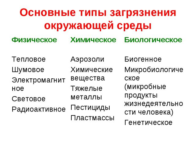Основные типы загрязнения окружающей среды