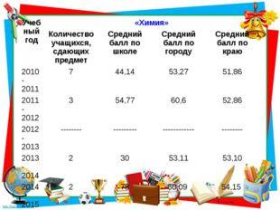 Учебный год «Химия» Количество учащихся, сдающих предмет Средний балл по шко