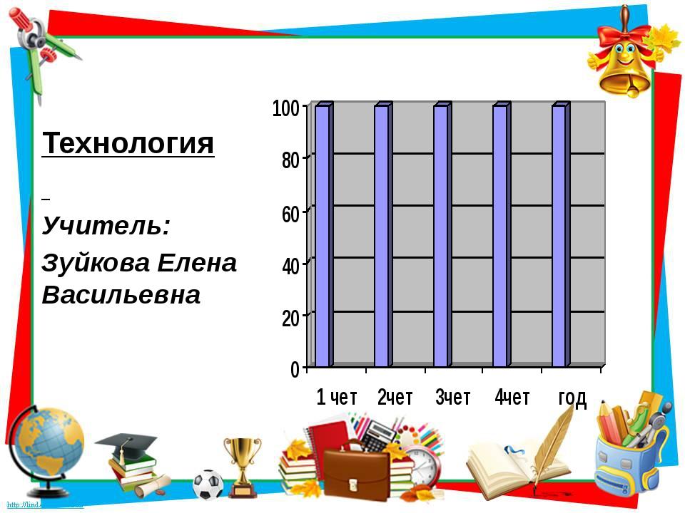 Технология Учитель: Зуйкова Елена Васильевна