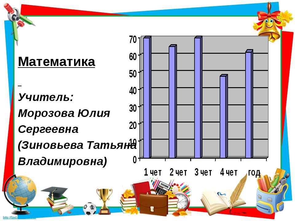 Математика Учитель: Морозова Юлия Сергеевна (Зиновьева Татьяна Владимировна)