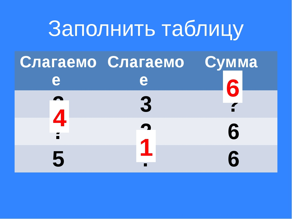 Заполнить таблицу 6 4 1 Слагаемое Слагаемое Сумма 3 3 ? ? 2 6 5 ? 6