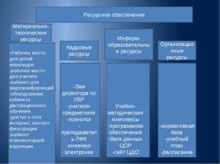 Ресурсное обеспечение Материально-технические ресурсы Кадровые ресурсы Информ
