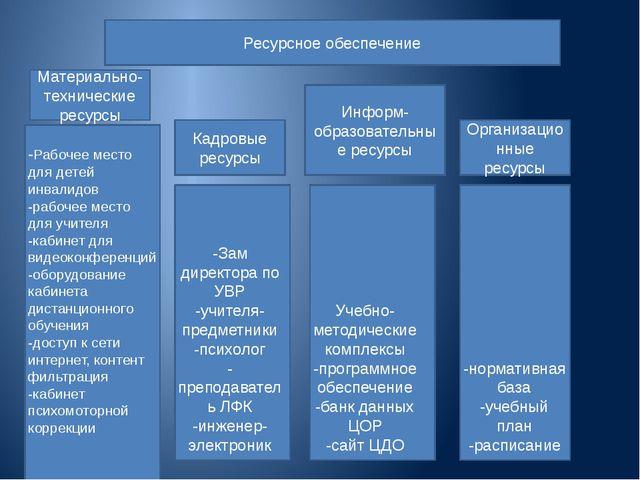 Ресурсное обеспечение Материально-технические ресурсы Кадровые ресурсы Информ...