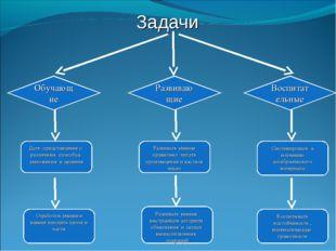 Задачи Обучающие Развивающие Воспитательные Дать представление о различных сп
