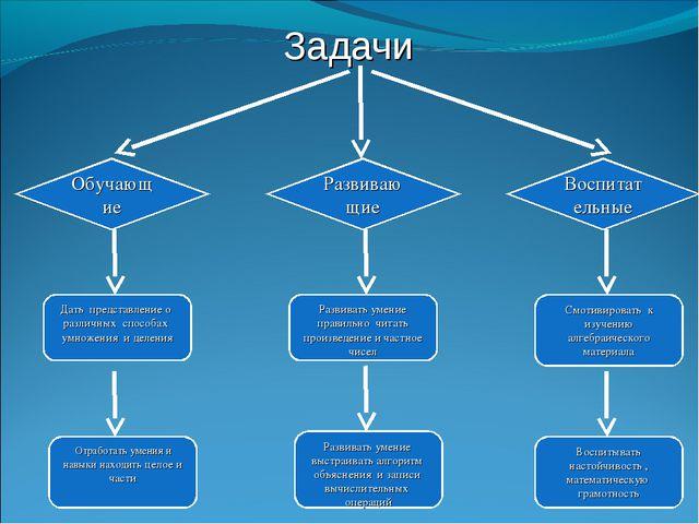 Задачи Обучающие Развивающие Воспитательные Дать представление о различных сп...