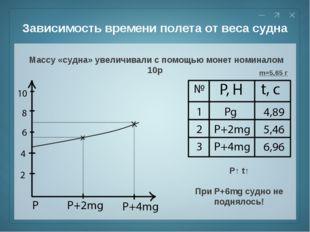 Зависимость времени полета от веса судна Массу «судна» увеличивали с помощью