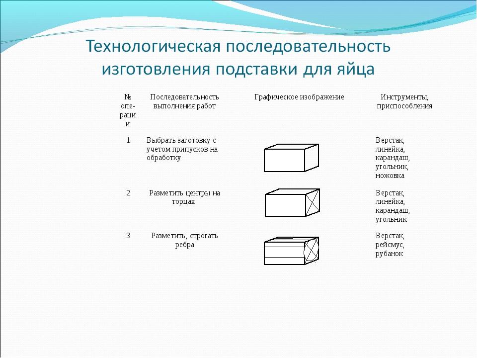 № опе-рацииПоследовательность выполнения работГрафическое изображениеИнстр...