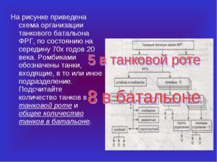 На рисунке приведена схема организации танкового батальона ФРГ, по состоянию