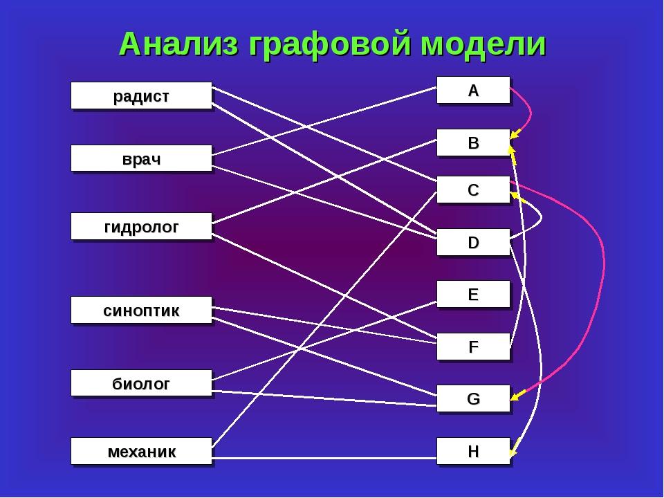 Анализ графовой модели биолог врач синоптик гидролог механик радист A B C D E...
