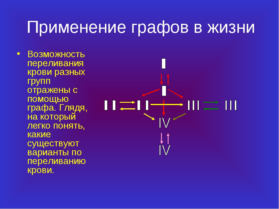 Применение графов в жизни Возможность переливания крови разных групп отражены...