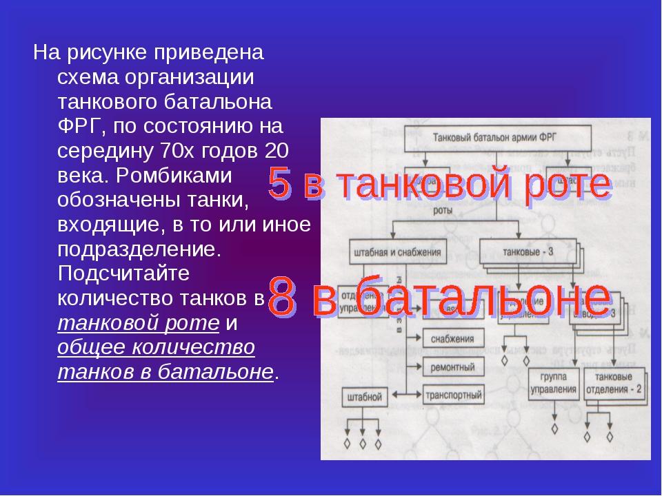 На рисунке приведена схема организации танкового батальона ФРГ, по состоянию...