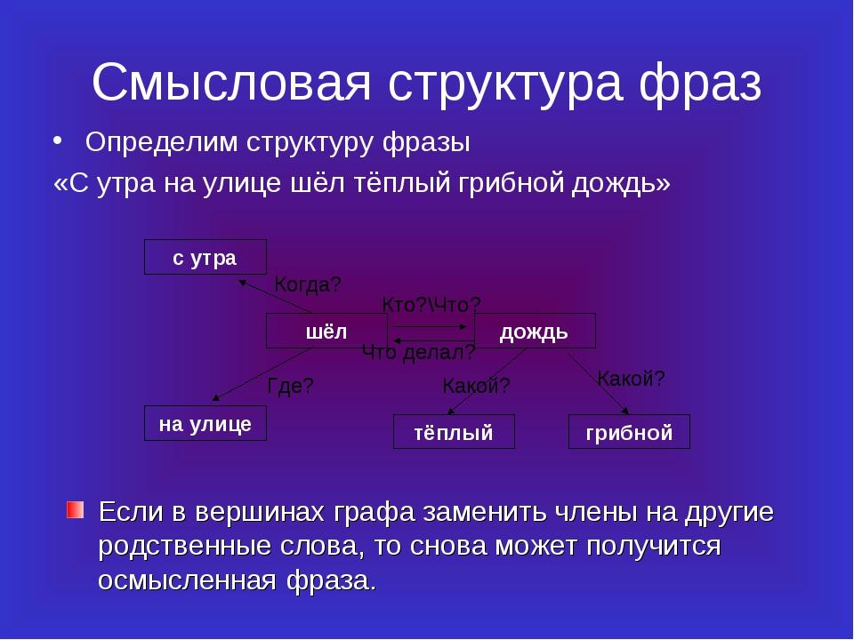 Смысловая структура фраз Определим структуру фразы «С утра на улице шёл тёплы...