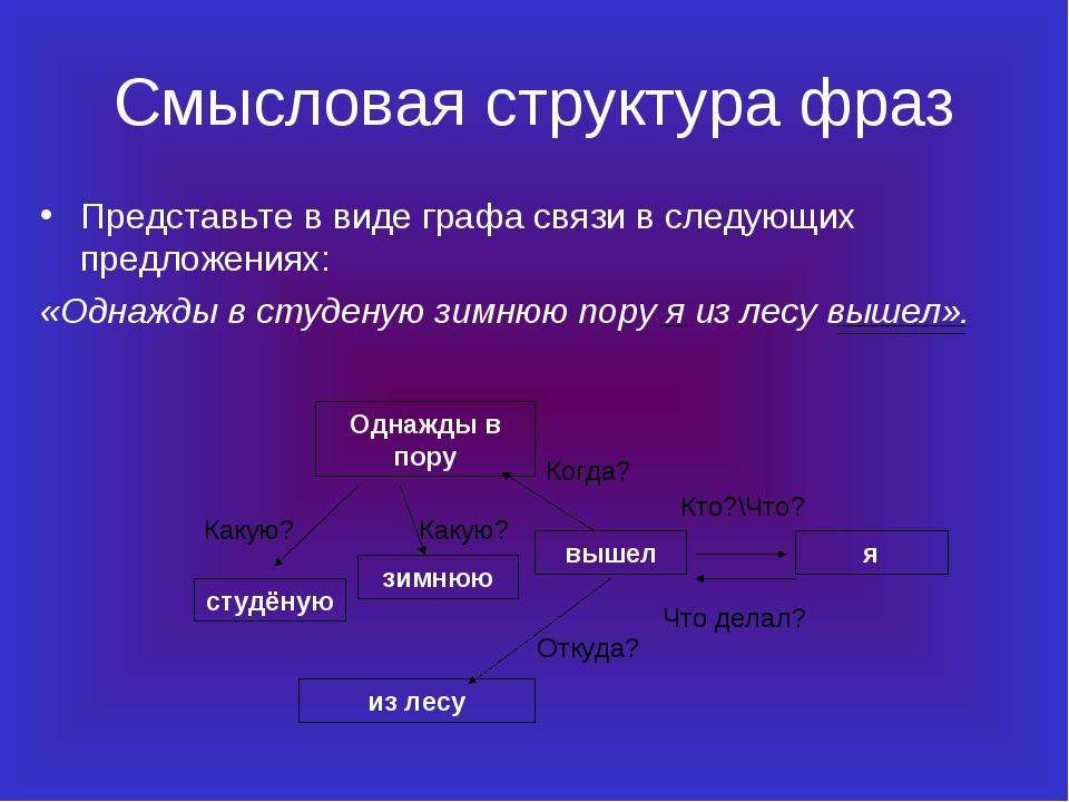 Смысловая структура фраз Представьте в виде графа связи в следующих предложен...