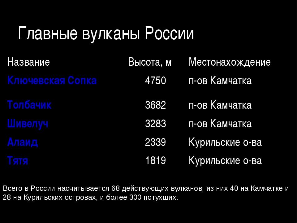 Главные вулканы России Всего в России насчитывается 68 действующих вулканов,...