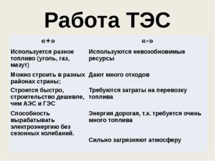 Работа ТЭС «+» «-» Используется разное топливо (уголь, газ, мазут) Используют
