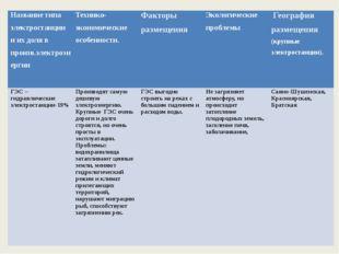 Название типа электростанции и их доля в произв.электроэнергии Технико-эконо