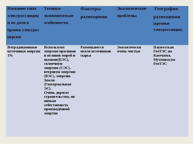 Название типа электростанции и их доля в произв.электроэнергии Технико-эконо...