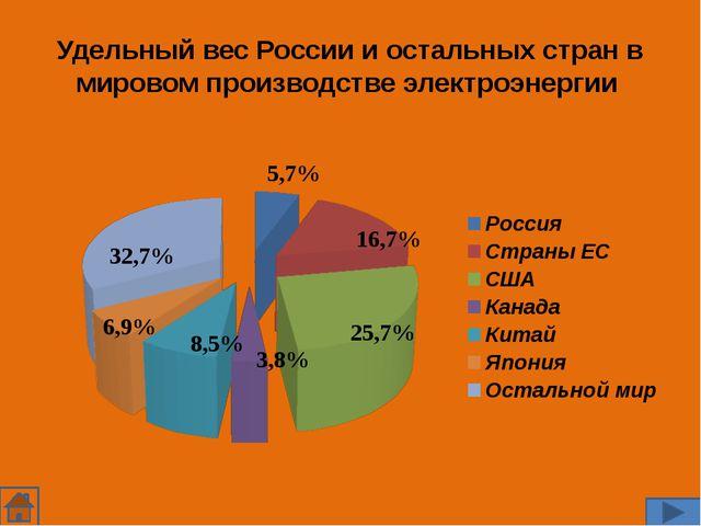 Удельный вес России и остальных стран в мировом производстве электроэнергии