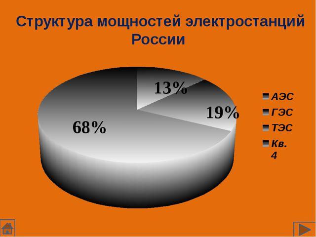 Структура мощностей электростанций России