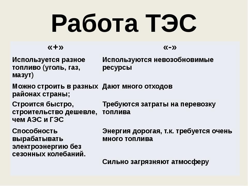 Работа ТЭС «+» «-» Используется разное топливо (уголь, газ, мазут) Используют...