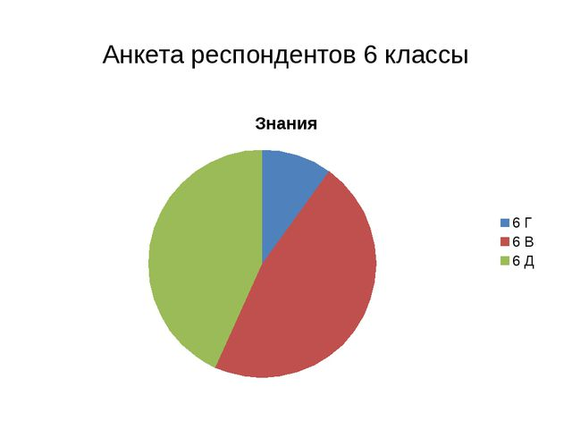 Анкета респондентов 6 классы