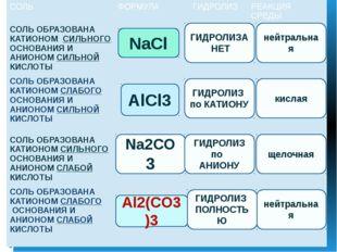 NaCl AlCl3 Na2CO3 Al2(CO3)3 ГИДРОЛИЗА НЕТ нейтральная ГИДРОЛИЗ ПОЛНОСТЬЮ ГИД