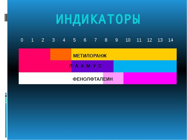 ИНДИКАТОРЫ МЕТИЛОРАНЖ Л А К М У С ФЕНОЛФТАЛЕИН 0 1 2 3 4 5 6 7 8 9 10 11 12 1...