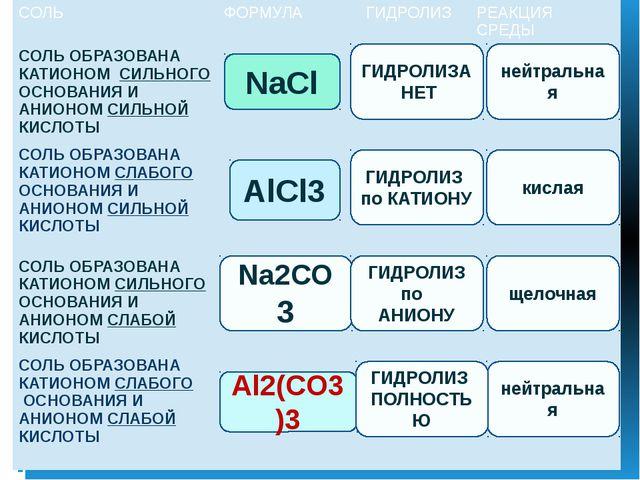NaCl AlCl3 Na2CO3 Al2(CO3)3 ГИДРОЛИЗА НЕТ нейтральная ГИДРОЛИЗ ПОЛНОСТЬЮ ГИД...