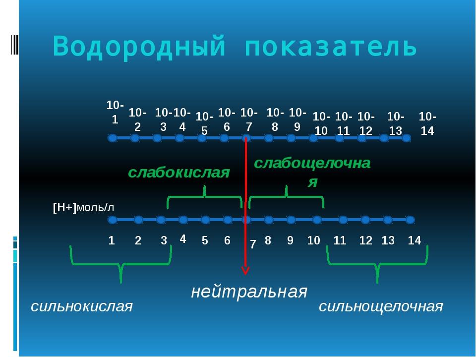 Водородный показатель [Н+]моль/л 10-1 10-2 10-3 10-4 10-5 10-6 10-7 10-8 10-9...