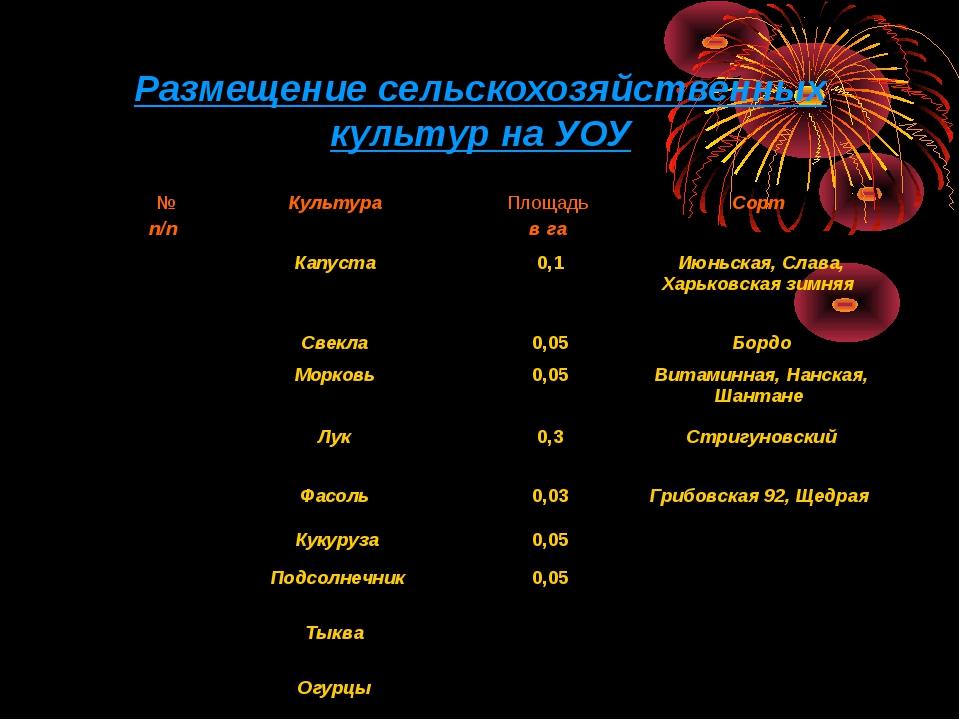 Размещение сельскохозяйственных культур на УОУ  № п/п Культура Площадь в г...